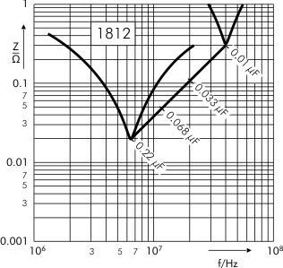 Impedance SMD-PET capacitors SC 1812