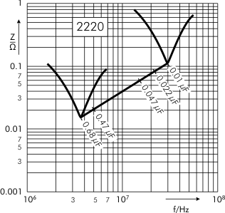 Impedance SMD-PET capacitors SC 2220