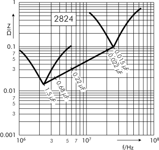 Impedance SMD-PET capacitors SC 2824