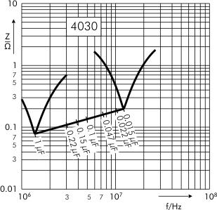 Impedance SMD-PET capacitors SC 4030