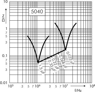 Impedance SMD-PET capacitors SC 5040