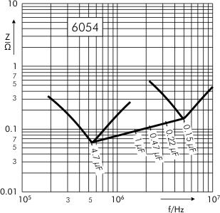 Impedance SMD-PET capacitors SC 6054