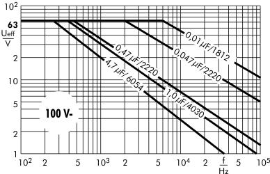 Wechselspannung SMD-PET 100 V