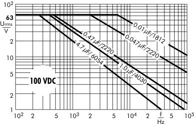 AC voltage SMD-PET 100 VDC