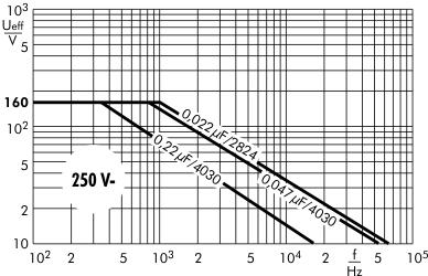 Wechselspannung SMD-PET 250 V
