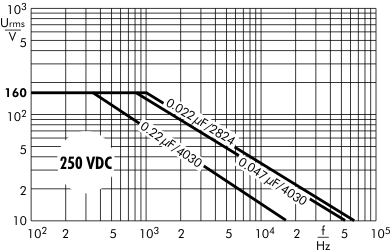 AC voltage SMD-PET 250 VDC
