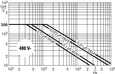 Wechselspannung SMD-PET 400 V