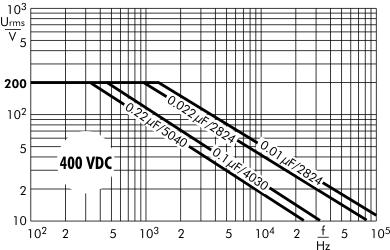 AC voltage SMD-PET 400 VDC