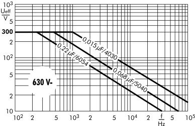 Wechselspannung SMD-PET 630 V