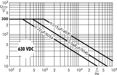 AC voltage SMD-PET 630 VDC