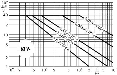 Wechselspannung SMD-PET 63 V