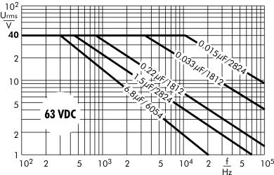 AC voltage SMD-PET 63 VDC
