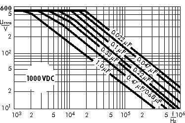 Wechselspannung Snubber FKP 1000 V