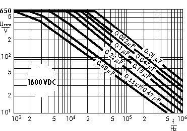 Wechselspannung Snubber FKP 1600 V