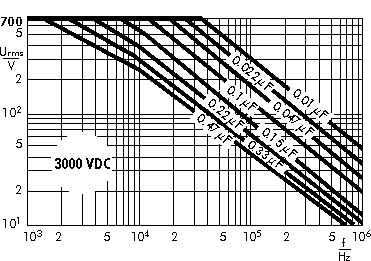Wechselspannung Snubber FKP 3000 V