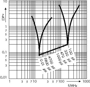 Impedance WIMA FKP 02 capacitors
