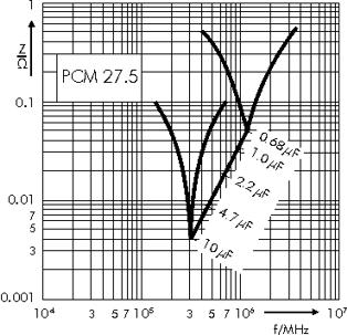 Impedance WIMA MKP 4F capacitors PCM 27.5