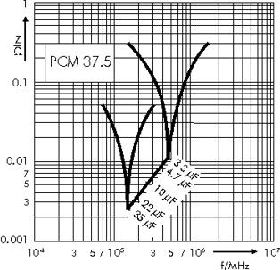 Impedance WIMA MKP 4F capacitors PCM 37.5