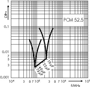 Impedance WIMA MKP 4F capacitors PCM 52.5