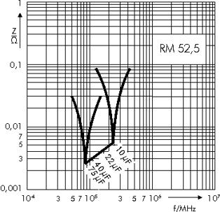 Scheinwiderstand MKP 4F RM 52,5