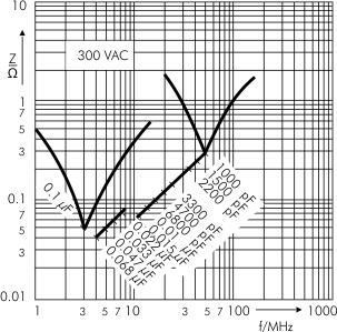 Impedance WIMA MP 3-Y2 capacitors 300 VAC
