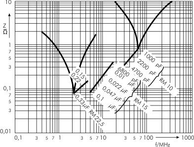 Scheinwiderstand MP 3-X2 Kondensatoren