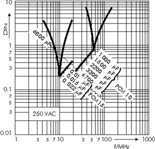 Impedance WIMA MP 3-Y2 capacitors 250 VAC